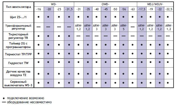 Подбор автоматики для однофазных вентиляторов WD-...-J и OWD-...-J, WDJ-..., WDJV-