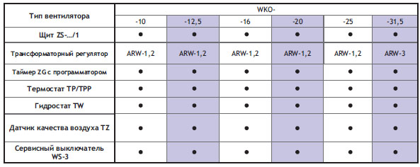 Подбор автоматики для однофазных вентиляторов WKO