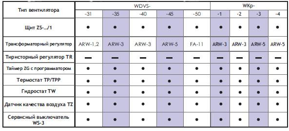 Подбор автоматики для однофазных вентиляторов WDVS-...-J, WKp-...-J