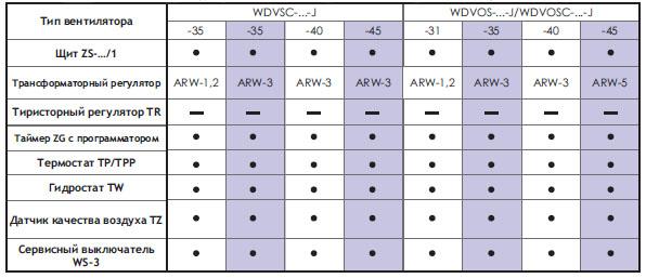 Подбор автоматики для однофазных вентиляторов WDVSC-...-J, WDVOS-...-J, WDVOSC-..-J