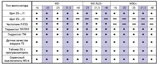 Подбор автоматики для трехфазных вентиляторов WD-...-T i WD PLUS-...-T, WDEx-...-T