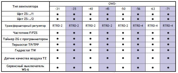 Подбор автоматики для трехфазных вентиляторов OWD-...T