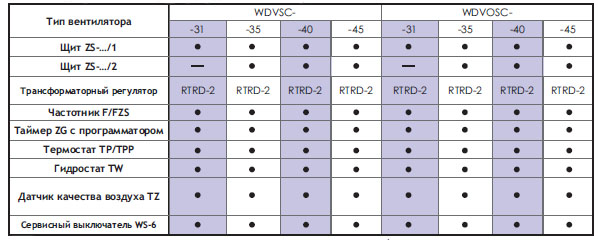 Подбор автоматики для трехфазных вентиляторов