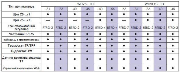 Подбор автоматики для трехфазных вентиляторов WDVS-...-TD i WDVOS-...-TD