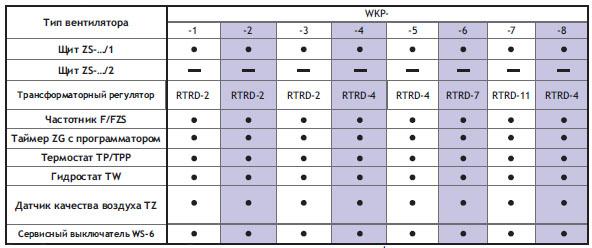 Подбор автоматики для трехфазных вентиляторов WKp-...-T
