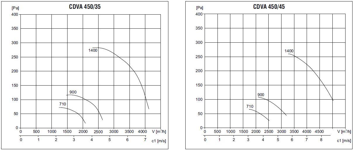 кислотостойкие вентиляторы cdva