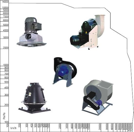 Кислотостойкие вентиляторы CV