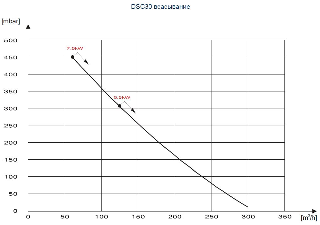 Воздухонагреватели DSC