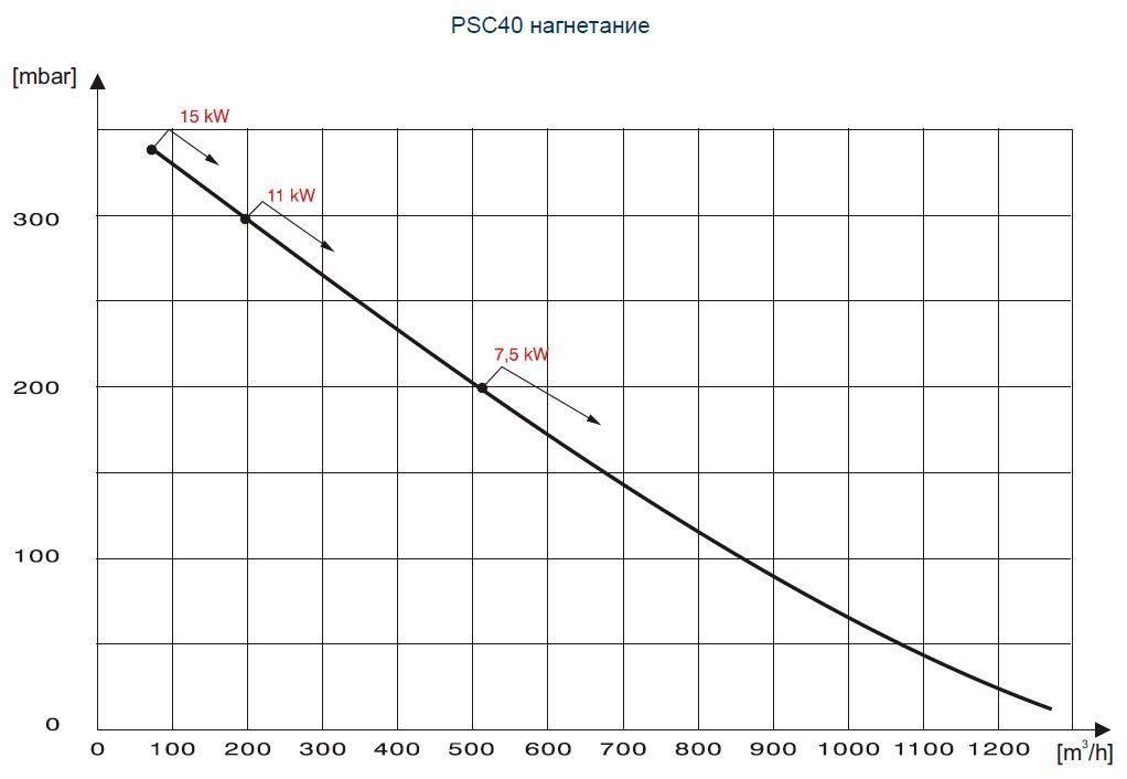 Двоступеневий паралельний PSC