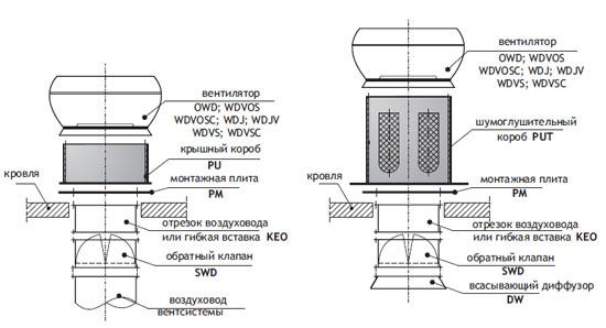 Комплект дополнительного оборудования для вентиляторов OWD, WDVOS, WDVOSC, WDJ, WDJV, WDVS, WDVSC