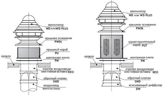 Комплект дополнительного оборудования для вентиляторов WD и WD PLUS