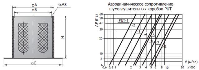 Шумоглушительный короб PUT (для всех типов вентиляторов)