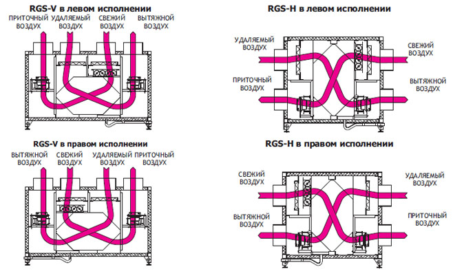 систем вентиляции