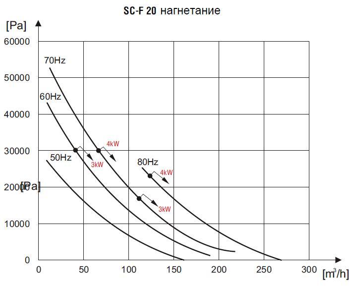 воздухонагнетатели sc-f