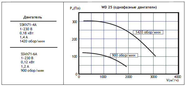 Крышные вентиляторы WD. WD25 (однофазные двигатели)