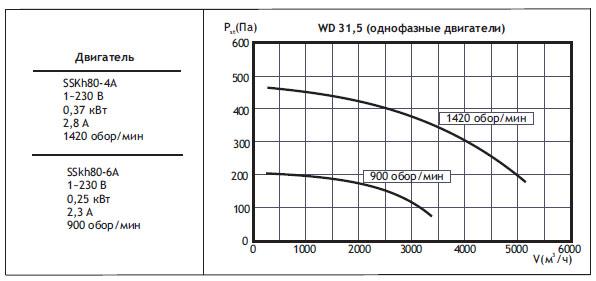 Крышные вентиляторы WD. WD31,5 (однофазные двигатели)