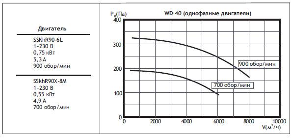 Крышные вентиляторы WD. WD40 (однофазные двигатели)