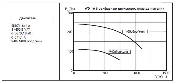 Крышные вентиляторы WD. WD16(трехфазные двухскоростные двигатели)