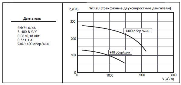 Крышные вентиляторы WD. WD20 (трехфазные двухскоростные двигатели)