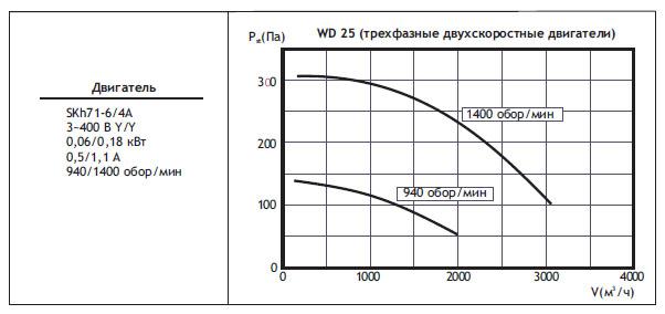 Крышные вентиляторы WD. WD25 (трехфазные двухскоростные двигатели)