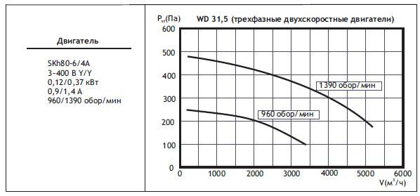 Крышные вентиляторы WD. WD31,5 (трехфазные двухскоростные двигатели)