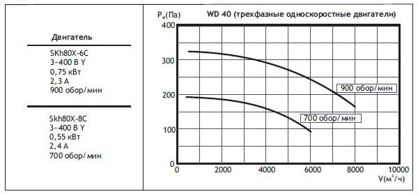 Крышные вентиляторы WD. WD40 (трехфазные односкоростные двигатели)