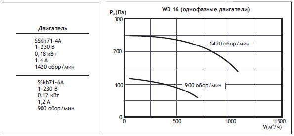 Крышные вентиляторы WD. WD16 (однофазные двигатели)