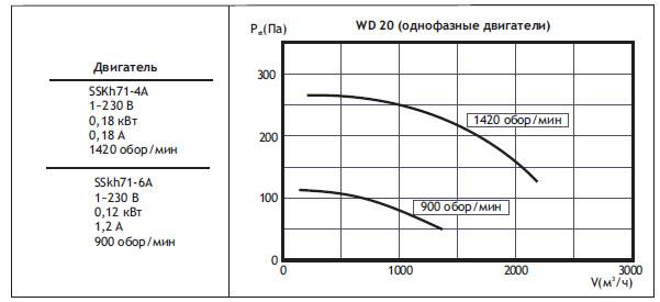 Крышные вентиляторы WD. WD20 (однофазные двигатели)