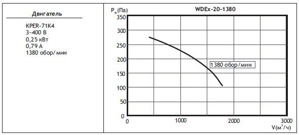 Крышные вентиляторы WDEx. WDEx20 (типоразмер вентилятора)