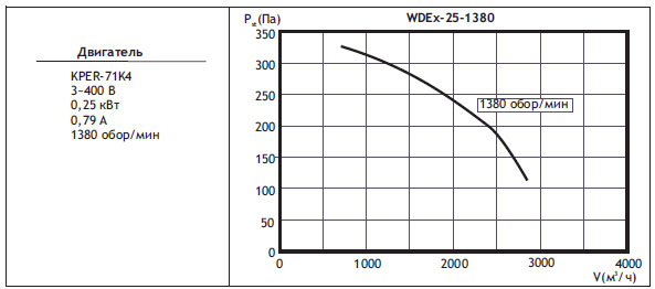 Крышные вентиляторы WDEx. WDEx25 (типоразмер вентилятора)