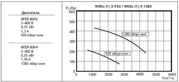 Крышные вентиляторы WDEx. WDEx31,5 (типоразмер вентилятора)
