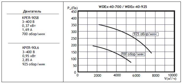 Крышные вентиляторы WDEx. WDEx40 (типоразмер вентилятора)