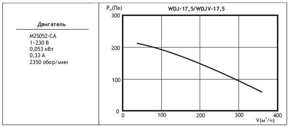 Типоразмер вентилятора WDJ / WDJV 17,5