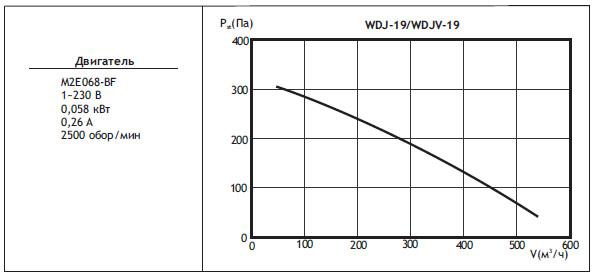 Типоразмер вентилятора WDJ / WDJV 19