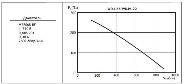 Типоразмер вентилятора WDJ / WDJV 22