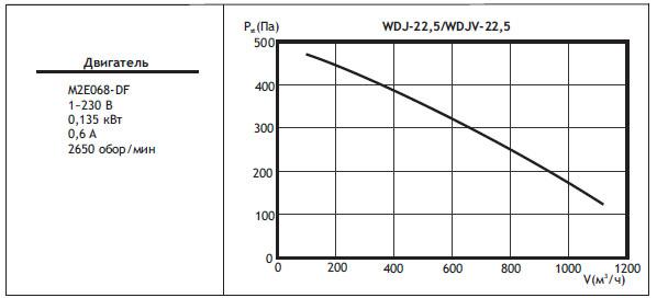 Типоразмер вентилятора WDJ / WDJV 22,5