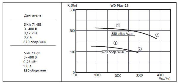 Крышные вентиляторы WDPlus. WDPlus-25(типоразмер вентилятора)