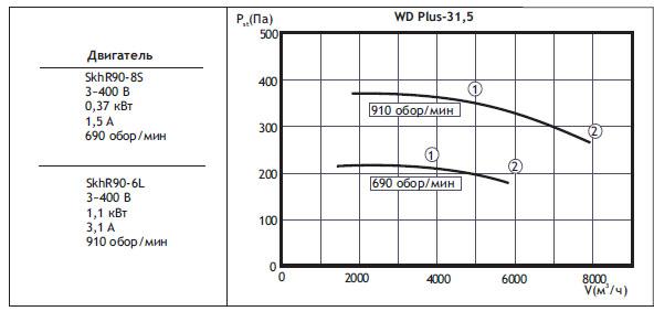 Крышные вентиляторы WDPlus. WDPlus-31,5(типоразмер вентилятора)