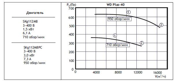 Крышные вентиляторы WDPlus. WDPlus-40(типоразмер вентилятора)