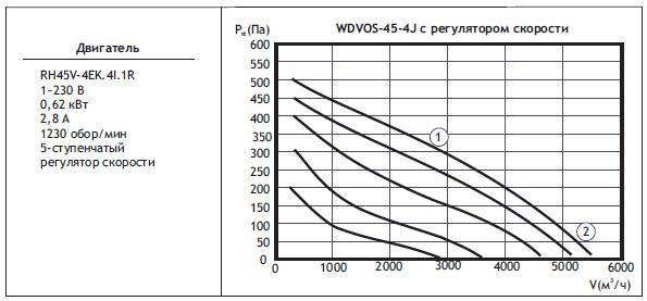Типоразмер вентилятора WDVOS 45-4J с регулятором скорости