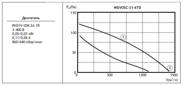 Типоразмер вентилятора WDVOSС 31-6TD