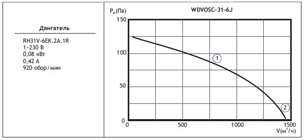Типоразмер вентилятора WDVOSС 31-6J с регулятором скорости