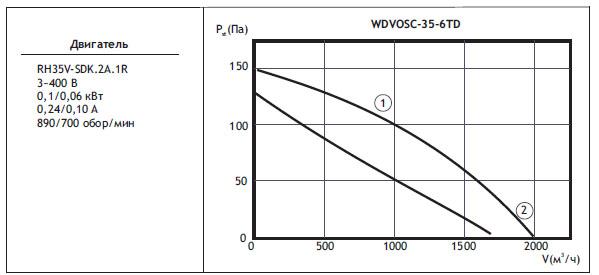 Типоразмер вентилятора WDVOSС 35-6TD
