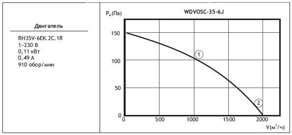 Типоразмер вентилятора WDVOSС 35-6J с регулятором скорости