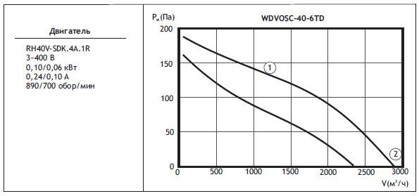 Типоразмер вентилятора WDVOSС 40-6TD