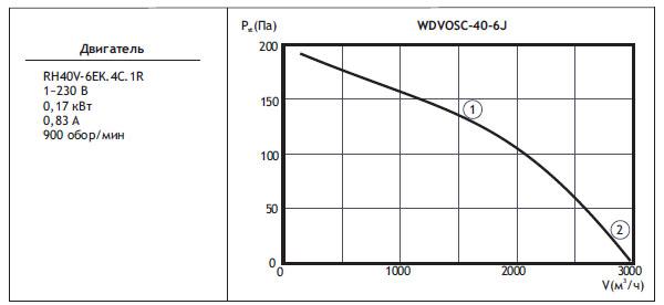 Типоразмер вентилятора WDVOSС 40-6J с регулятором скорости