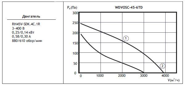 Типоразмер вентилятора WDVOSС 45-6TD