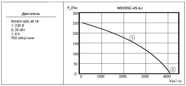 Типоразмер вентилятора WDVOSС 45-6J с регулятором скорости