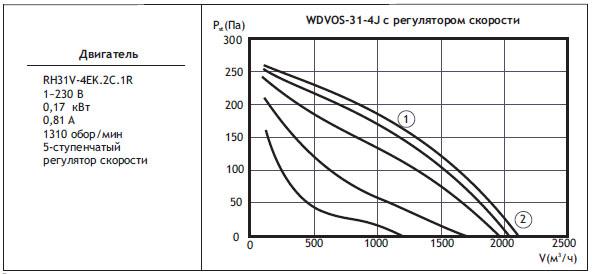 Типоразмер вентилятора WDVOS 31-4J с регулятором скорости
