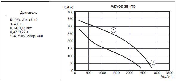 Типоразмер вентилятора WDVOS 35-4TD